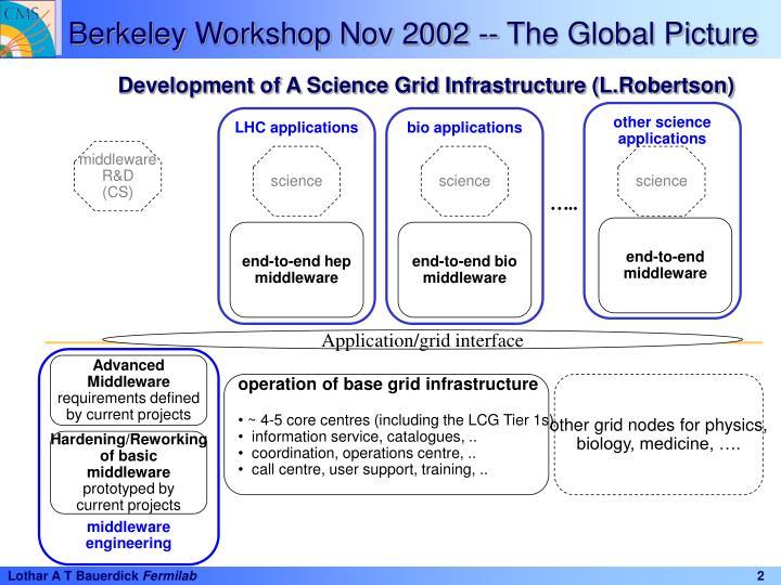 Berkeley Workshop Nov 2002 -- The Global Picture