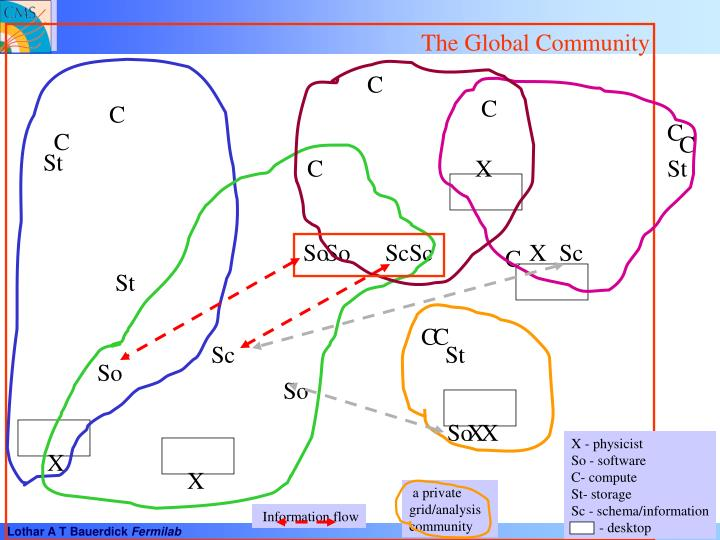 The Global Community