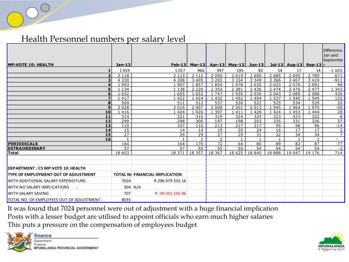 Health Personnel numbers per salary level