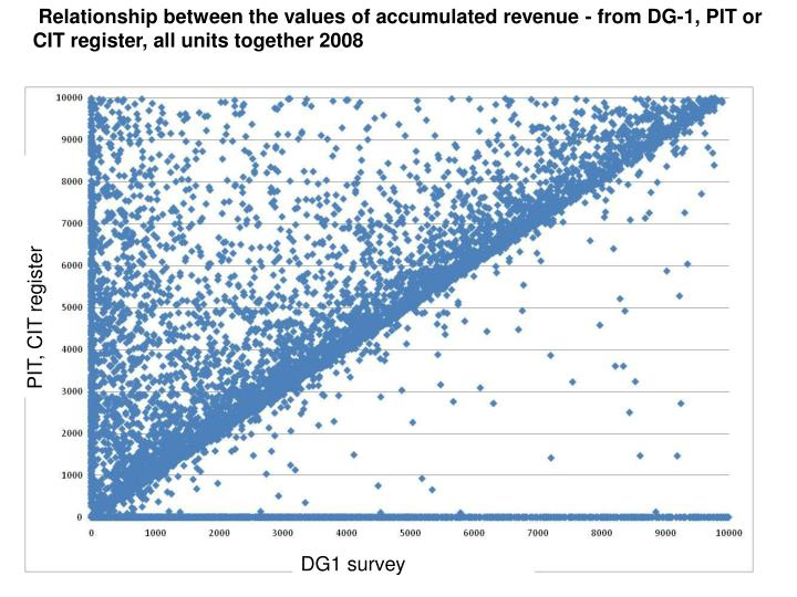 Relationship between the values of accumulated revenue - from DG-1, PIT or CIT register, all units together 2008