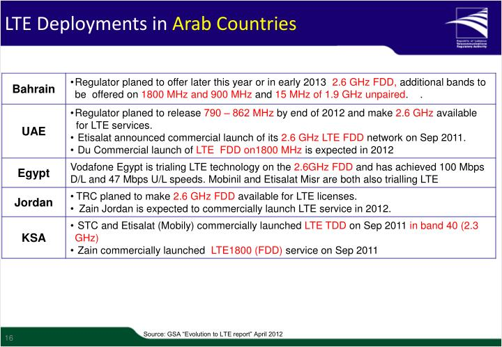 LTE Deployments in
