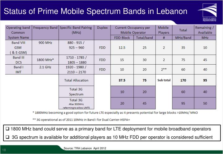 Status of Prime Mobile Spectrum Bands in Lebanon