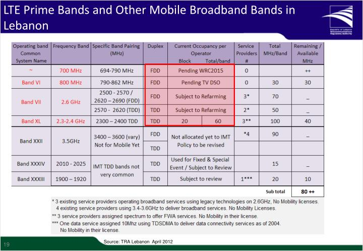 LTE Prime Bands and Other Mobile Broadband Bands in Lebanon