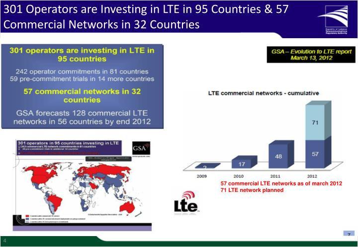 301 Operators are Investing in LTE in 95 Countries & 57 Commercial Networks in 32 Countries