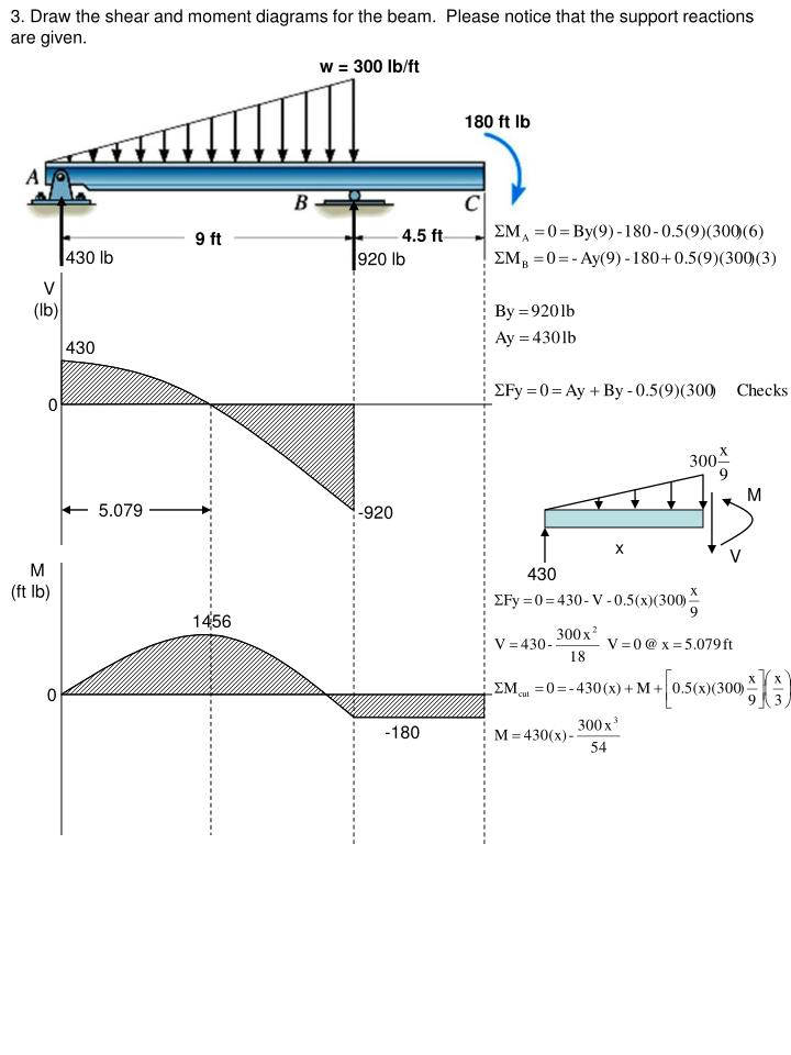 3. Draw the shear and moment diagrams for the beam.  Please notice that the support reactions are given.