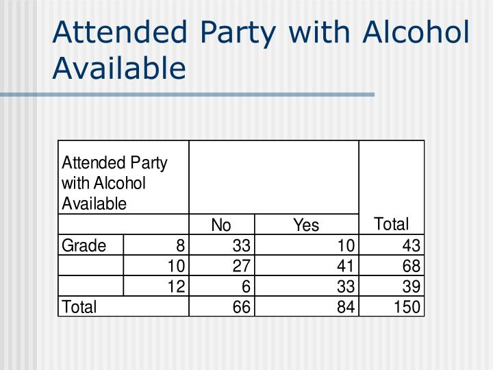Attended Party with Alcohol Available