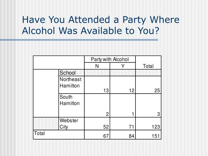 Have You Attended a Party Where Alcohol Was Available to You?