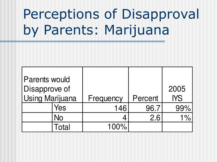 Perceptions of Disapproval by Parents: Marijuana