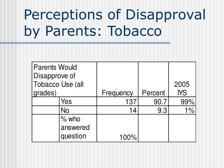 Perceptions of Disapproval by Parents: Tobacco