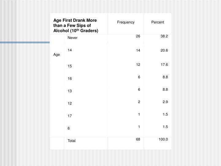 Age First Drank More than a Few Sips of Alcohol (10