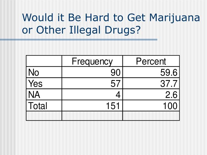 Would it Be Hard to Get Marijuana or Other Illegal Drugs?