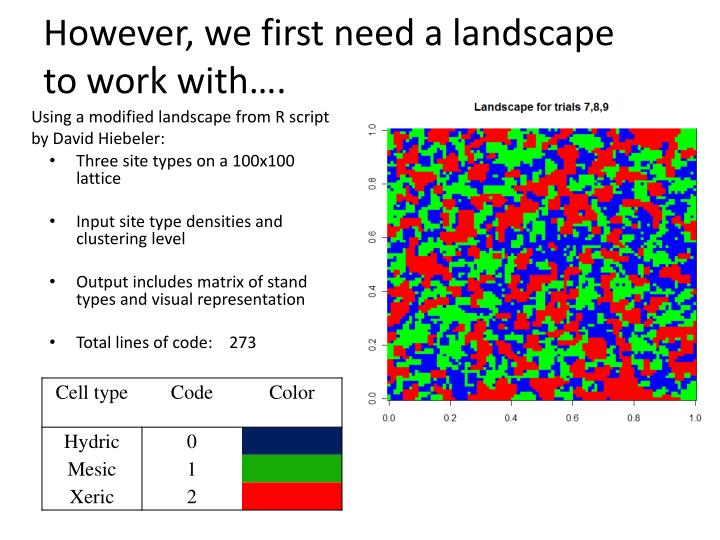 However, we first need a landscape to work with….