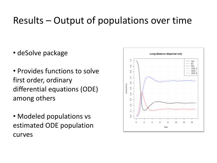 Results – Output of populations over time