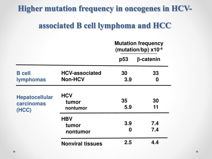 Higher mutation frequency in oncogenes in HCV-associated B cell lymphoma and HCC