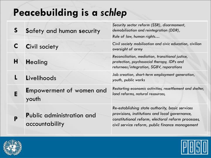 Peacebuilding is a