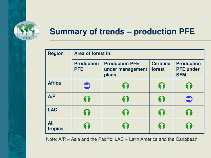 Summary of trends – production PFE