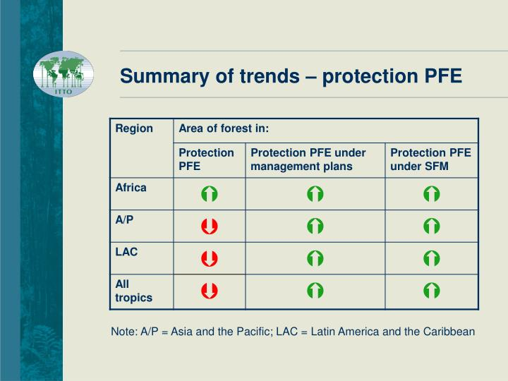 Summary of trends – protection PFE