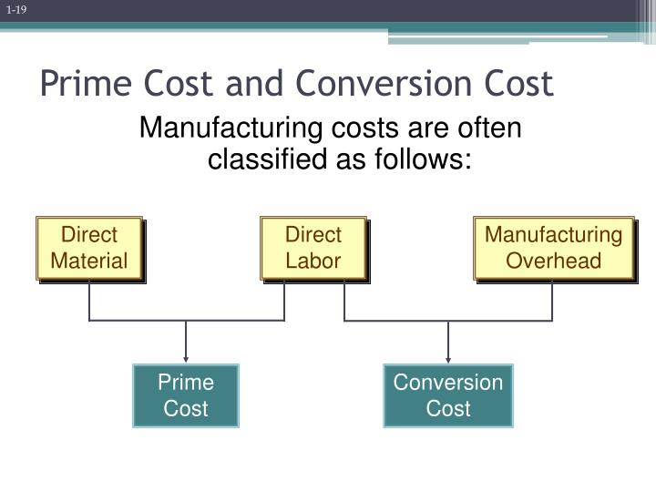 Manufacturing costs are often