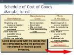 schedule of cost of goods manufactured4
