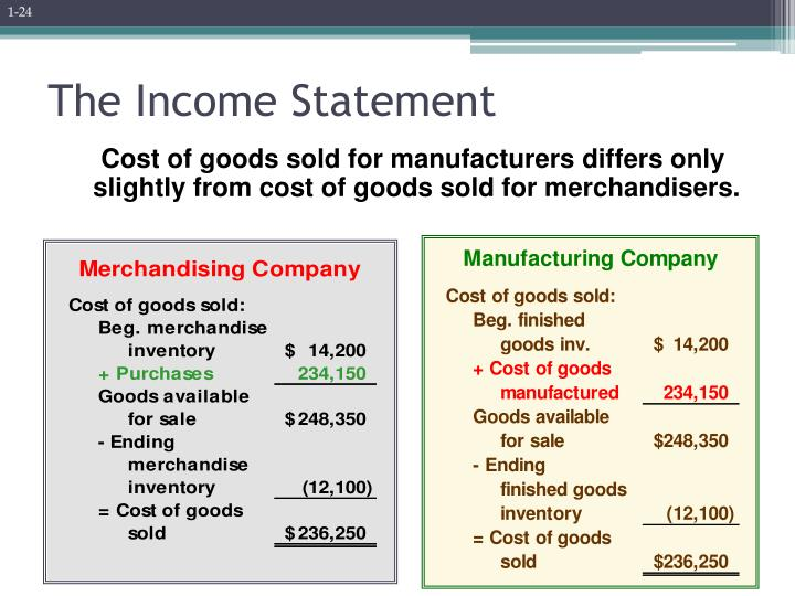 Cost of goods sold for manufacturers differs only slightly from cost of goods sold for merchandisers.