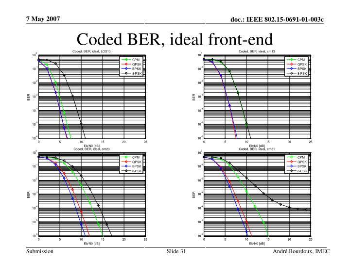 Coded BER, ideal front-end