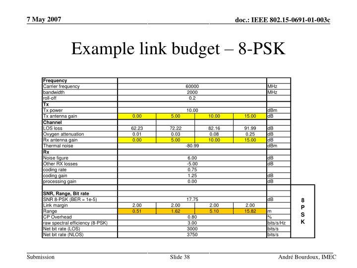 Example link budget – 8-PSK