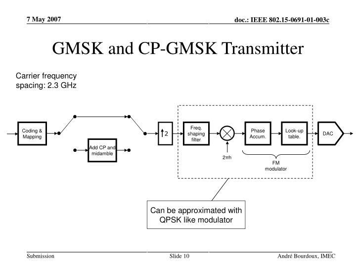 GMSK and CP-GMSK Transmitter