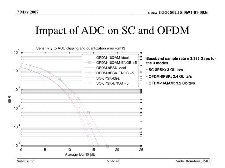 Impact of ADC on SC and OFDM
