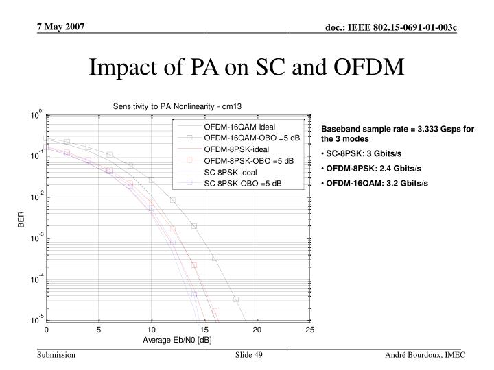 Impact of PA on SC and OFDM