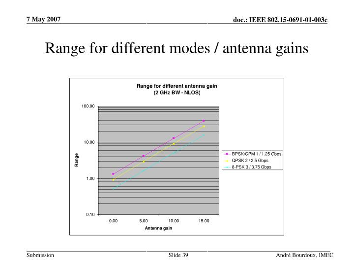Range for different modes / antenna gains