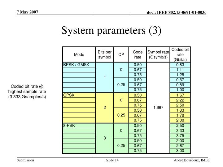 System parameters (3)