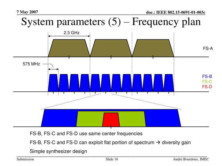 System parameters (5) – Frequency plan