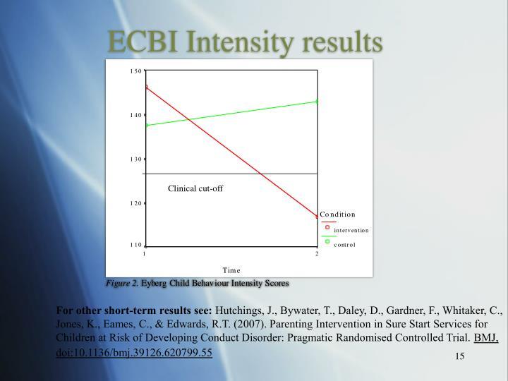 ECBI Intensity results