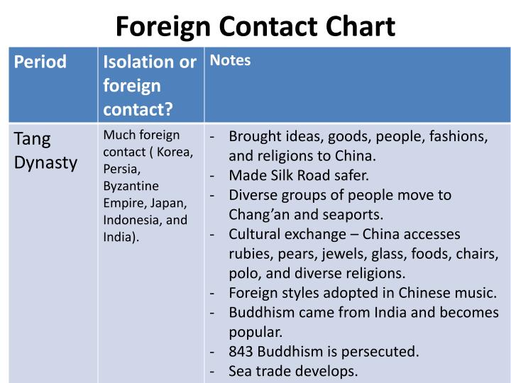 Foreign Contact Chart