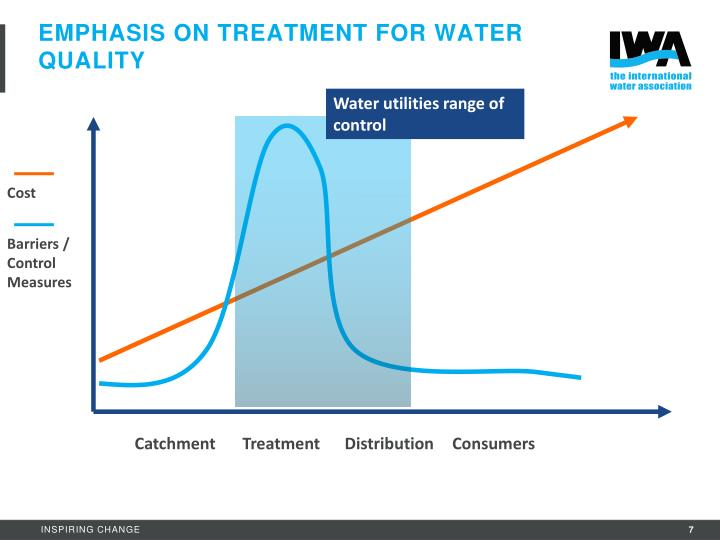 Emphasis on treatment for water quality