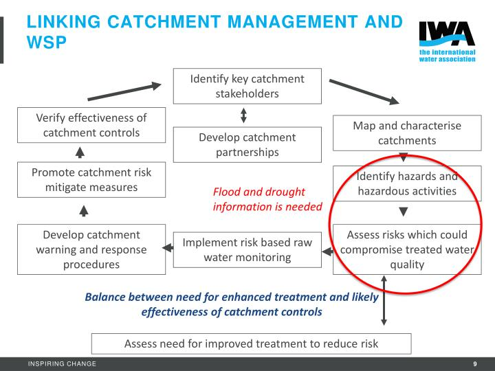 Linking catchment Management and WSP