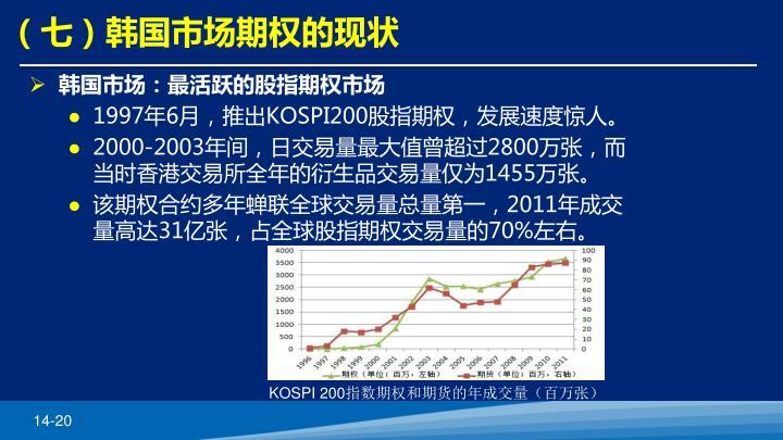 (七)韩国市场期权的现状