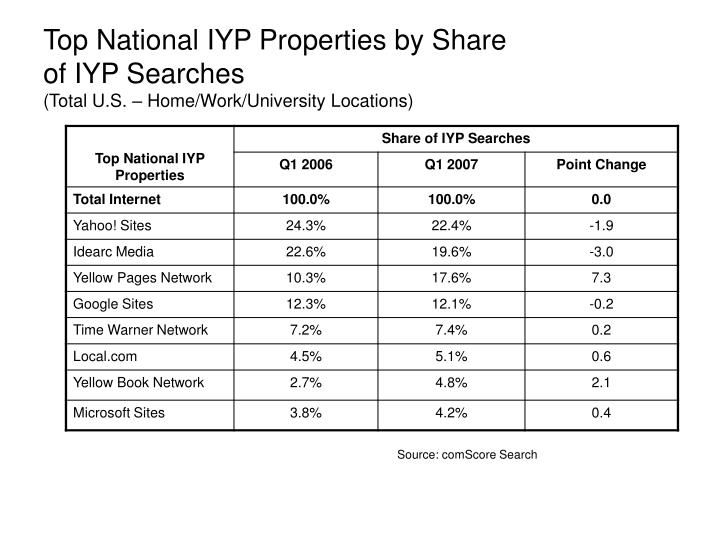 Top National IYP Properties by Share