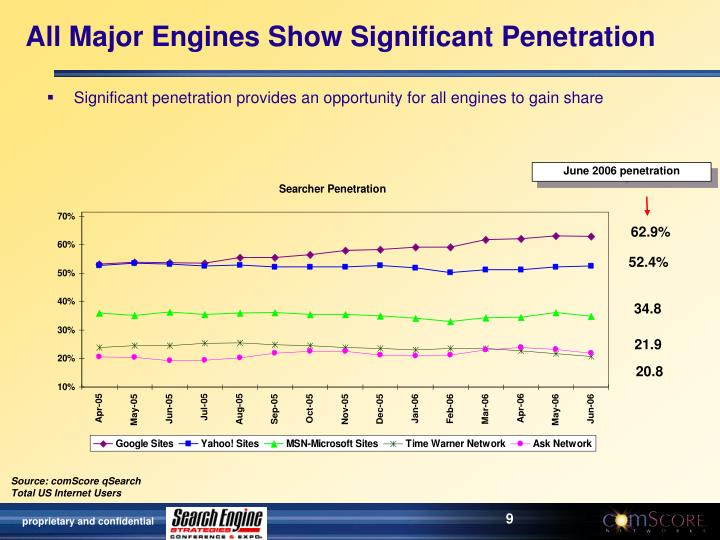 All Major Engines Show Significant Penetration