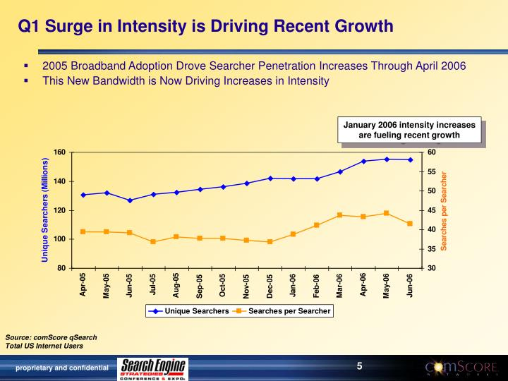 Q1 Surge in Intensity is Driving Recent Growth