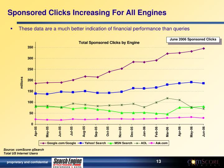 Sponsored Clicks Increasing For All Engines