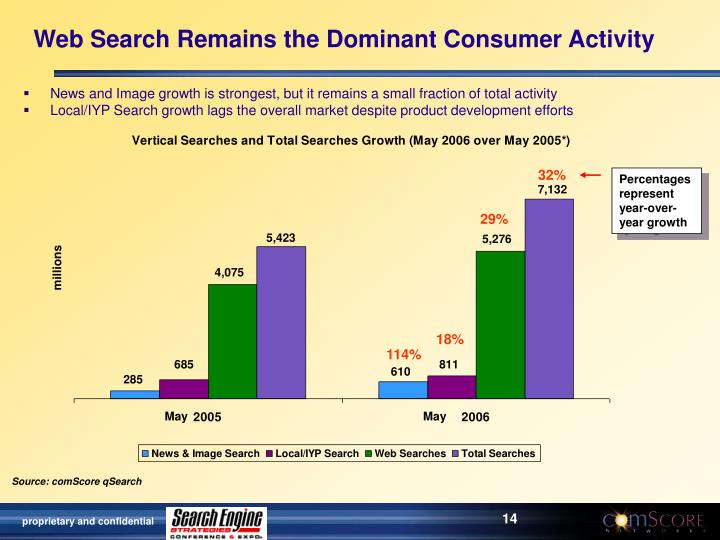 Web Search Remains the Dominant Consumer Activity
