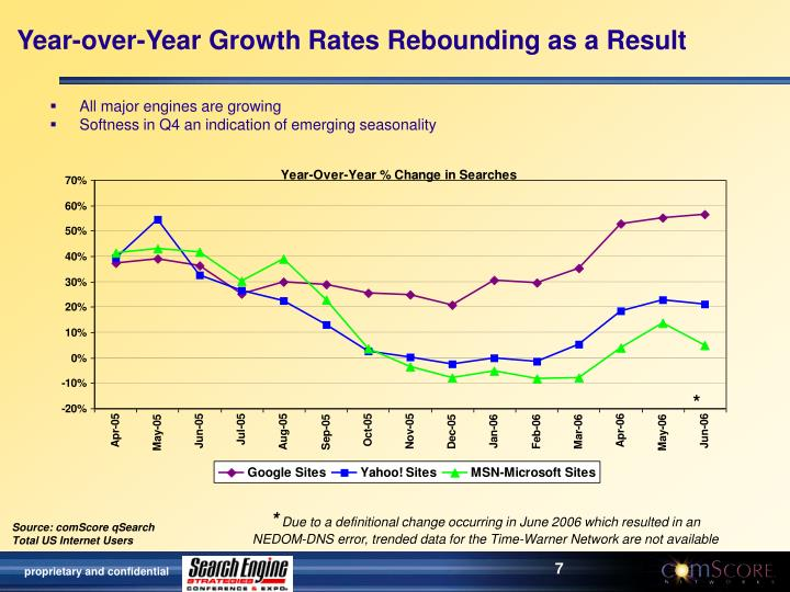 Year-over-Year Growth Rates Rebounding as a Result