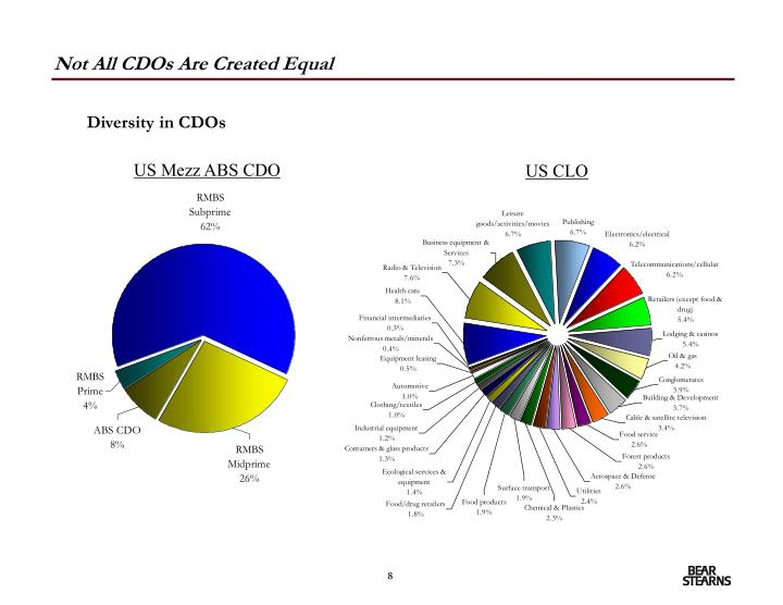 Not All CDOs Are Created Equal
