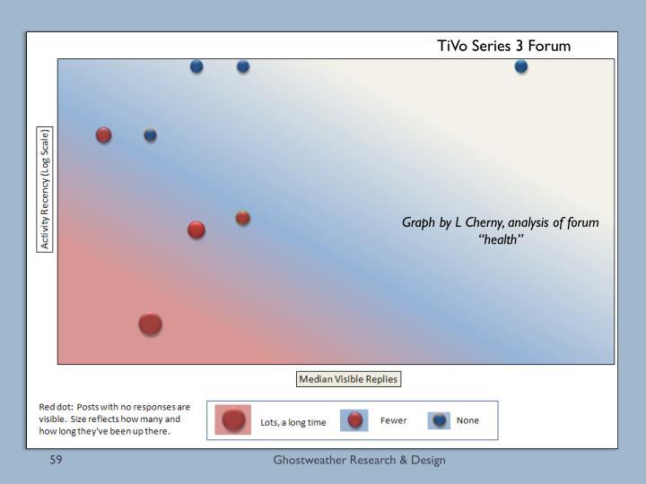Types of Newsgroup/Forum Members