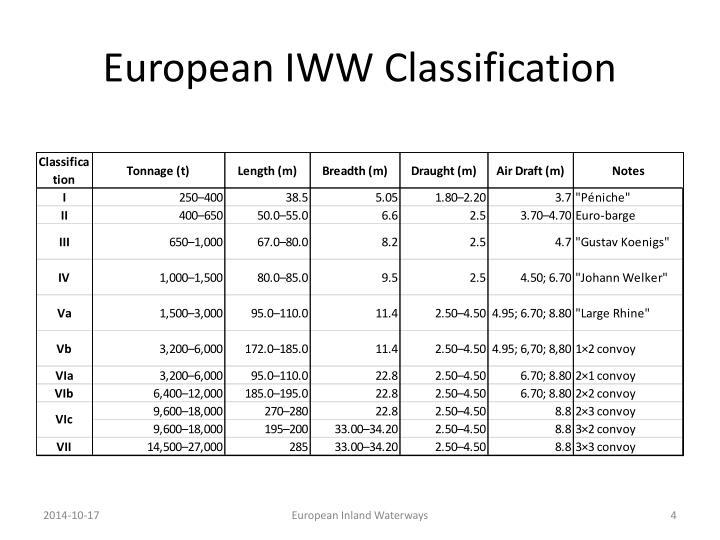 European IWW Classification