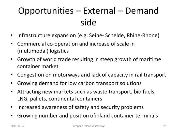 Opportunities – External – Demand side