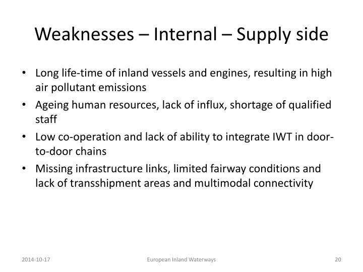 Weaknesses – Internal – Supply side