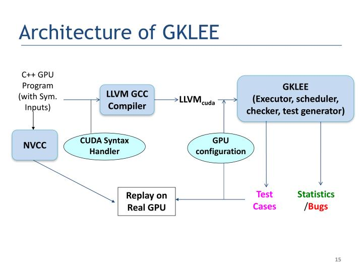 Architecture of GKLEE