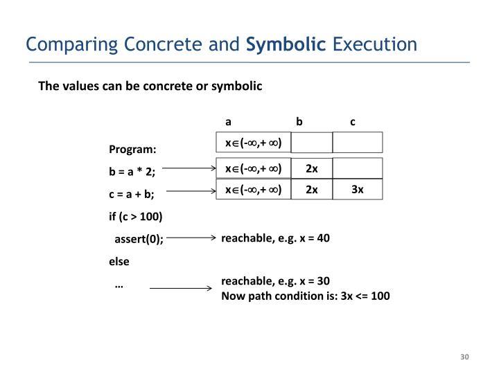 Comparing Concrete and
